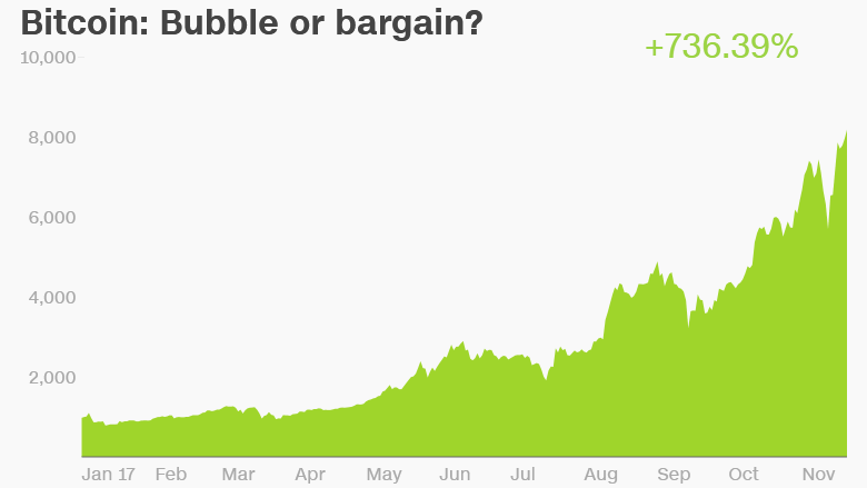Sıkıcı olan borsayı unutun. Yatırımcıların yeni gözdesi Bitcoin. Sanal para birimi olan Bitcoin ilk olarak 5000 doları geçtikten yaklaşık bir buçuk ay sonra fiyatı 8200 doların üzerine çıktı. Eğer böyle devam ederse Bitcoin'in yıl sonuna kadar fiyatının 10000 dolar olacağı öngörülüyor.