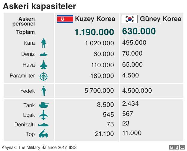 askeri kapasite