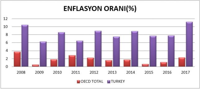 Türkiye Ve Oecd Ülkeleri Enflasyon Oranı (%)