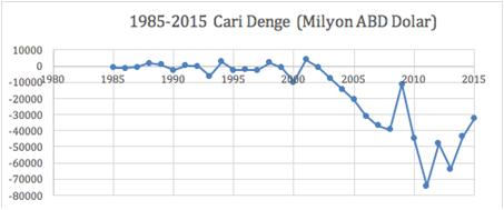 1985-2015 Yıllarındaki Cari Denge Miktarları