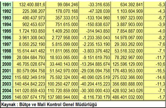 1991-2005 Yılları Arasında Verilen Bütçe Açıkları