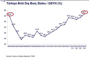 2002-2018 Yılları Arasındaki Türkiye'nin Sahip Olduğu Borçluluk Oranları.