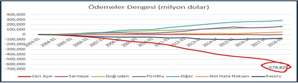 2003-2018 Tarihleri Arası Türkiye'nin Cari Açık Rakamları