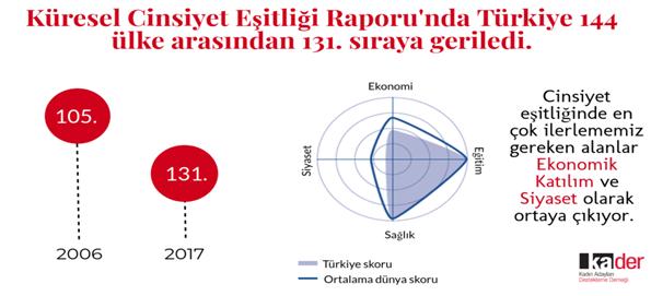 2017 Küresel Cinsiyet Eşitliği Raporuna Göre İşgücüne Katılım
