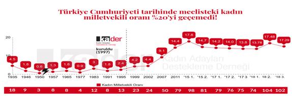 Türkiye Cumhuriyeti Tarihinde Meclisteki Kadın Milletvekili Sayısı ve İşgücüne Katılımı