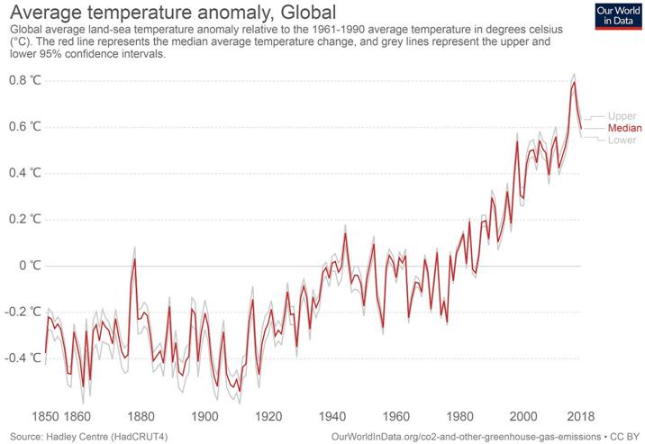 Anomali ortalama sıcaklık değerleri